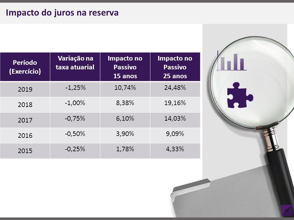 Impacto do juros na reserva Período (Exercício) Variação na taxa atuarial Impacto no Passivo 15 anos Impacto no Passivo 25 anos 2019 -1,25%10,74%24,48