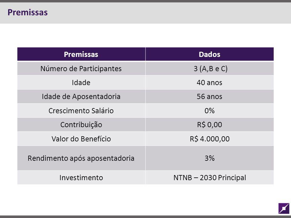 Premissas Dados Número de Participantes 3 (A,B e C) Idade40 anos Idade de Aposentadoria56 anos Crescimento Salário0% ContribuiçãoR$ 0,00 Valor do Bene