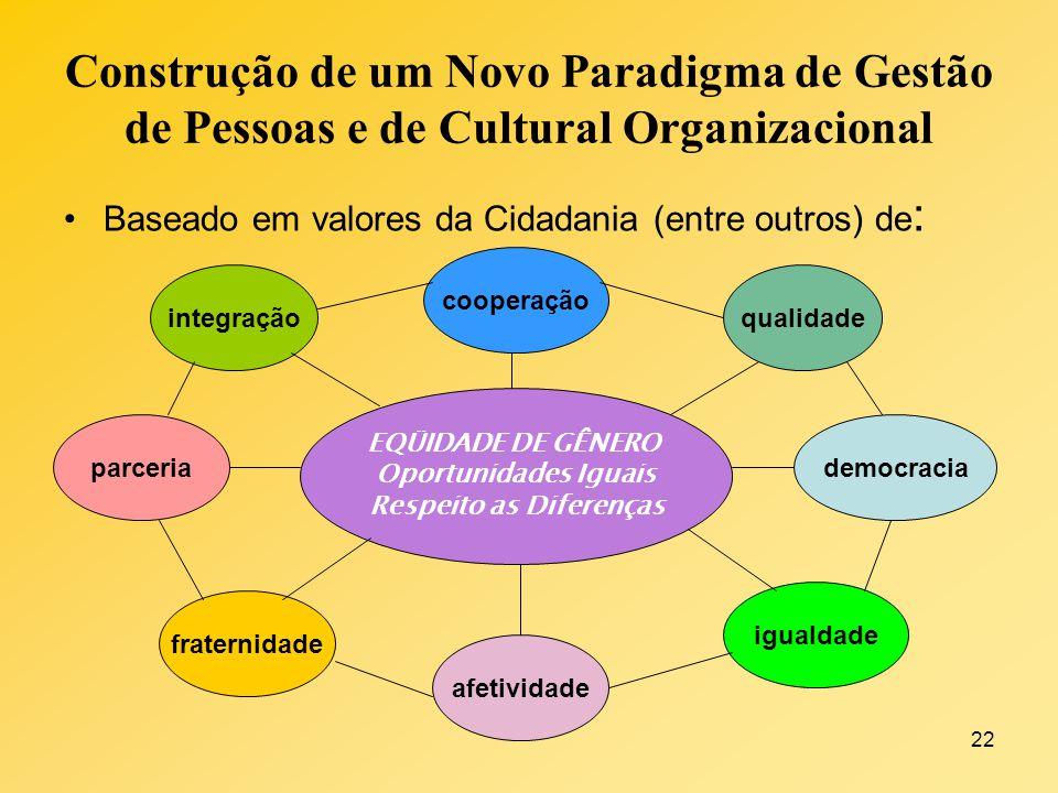 22 Construção de um Novo Paradigma de Gestão de Pessoas e de Cultural Organizacional Baseado em valores da Cidadania (entre outros) de : integração af