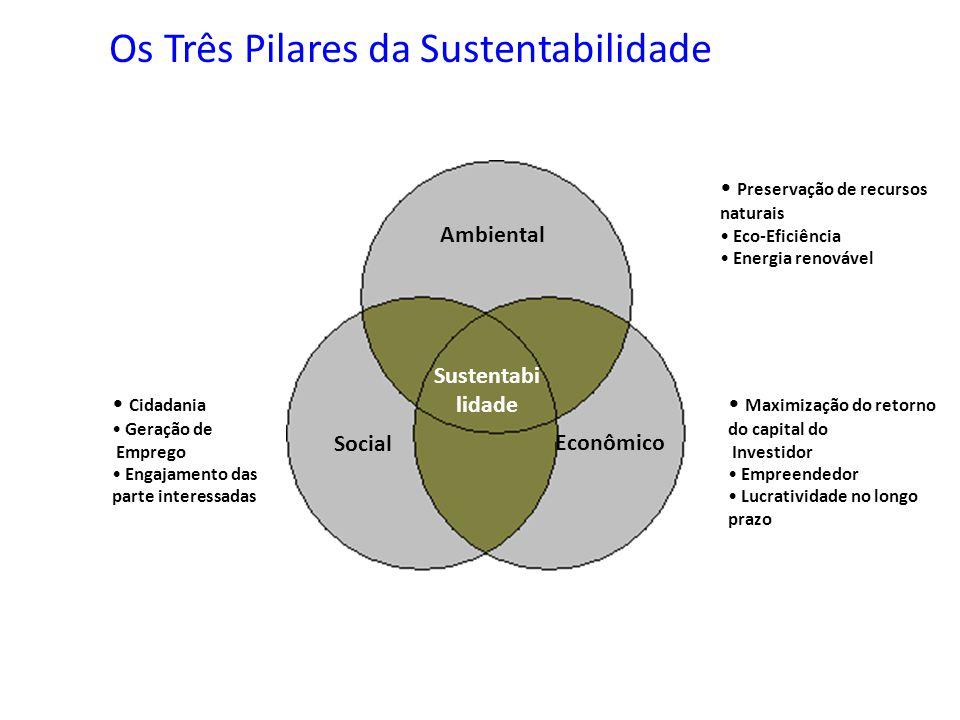 Os Três Pilares da Sustentabilidade Sustentabi lidade Social Cidadania Geração de Emprego Engajamento das parte interessadas Ambiental Preservação de