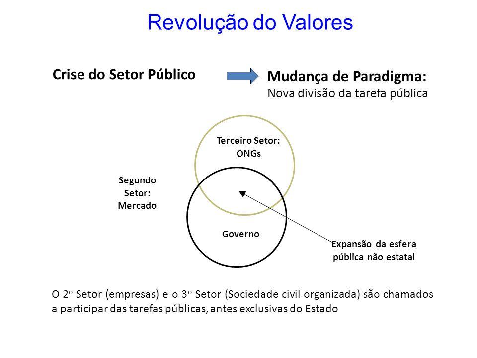 Revolução do Valores Crise do Setor Público Mudança de Paradigma: Nova divisão da tarefa pública Terceiro Setor: ONGs Segundo Setor: Mercado Governo E