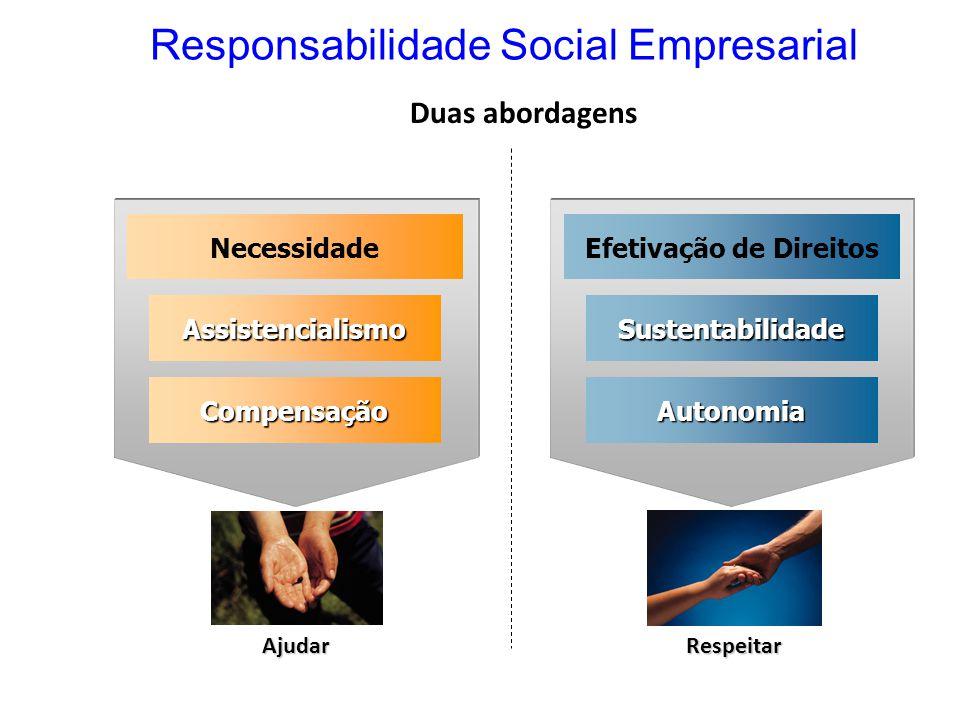 Responsabilidade Social Empresarial Duas abordagens Respeitar Ajudar Necessidade Assistencialismo Compensação Efetivação de Direitos Sustentabilidade