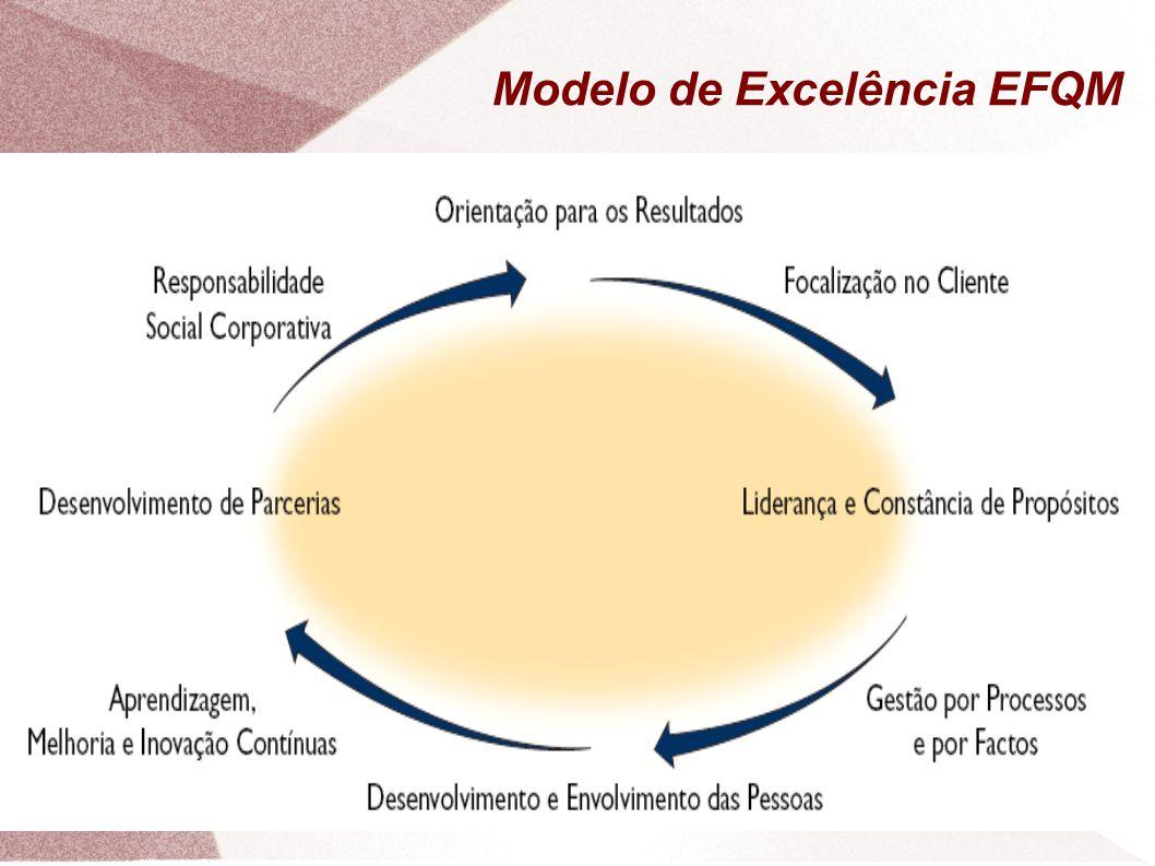 Modelo de Excelência EFQM