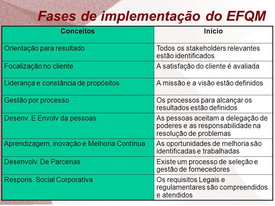 ConceitosInício Orientação para resultadoTodos os stakeholders relevantes estão identificados Focalização no clienteA satisfação do cliente é avaliada