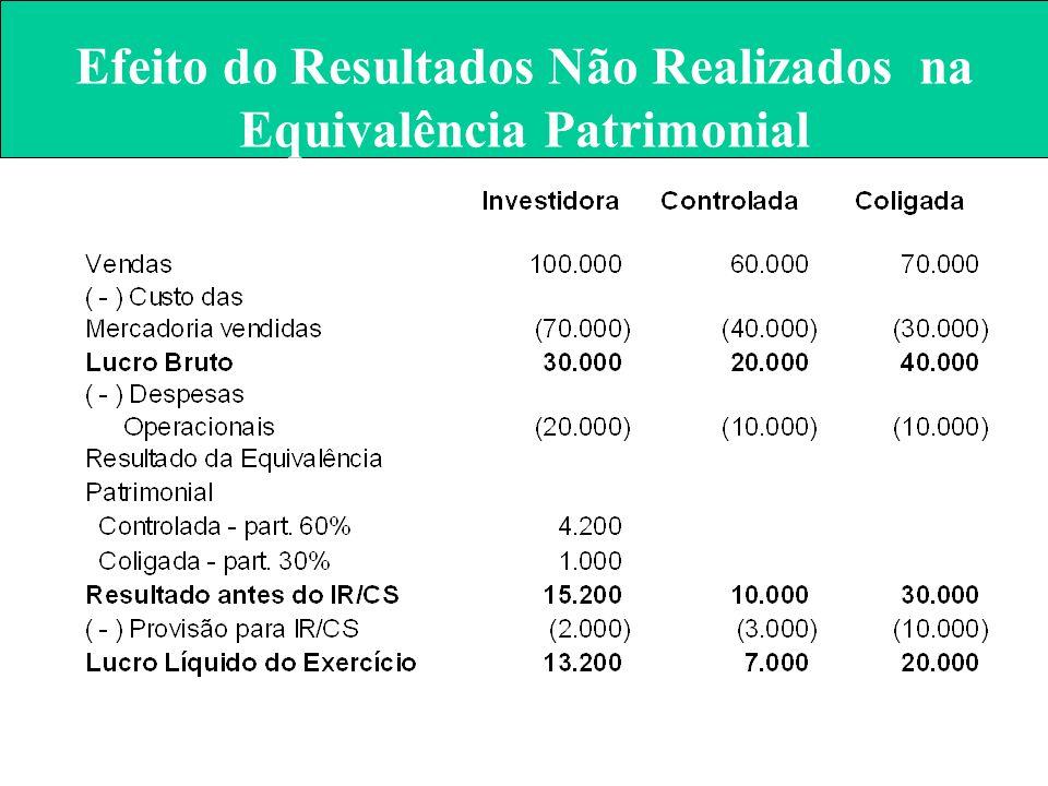 Efeito do Resultados Não Realizados na Equivalência Patrimonial –Resultado da coligada no exercício20.000 –Participação da Investidora no Capital 30%