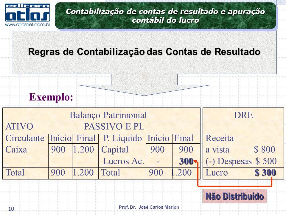 Prof. Dr. José Carlos Marion 10 Balanço Patrimonial ATIVO PASSIVO E PL Circulante Início Final P. Líquido Início Final Caixa 900 1.200 Capital 900 900