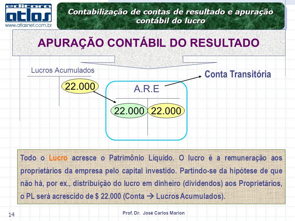 Prof. Dr. José Carlos Marion 14 Todo o Lucro acresce o Patrimônio Líquido. O lucro é a remuneração aos proprietários da empresa pelo capital investido