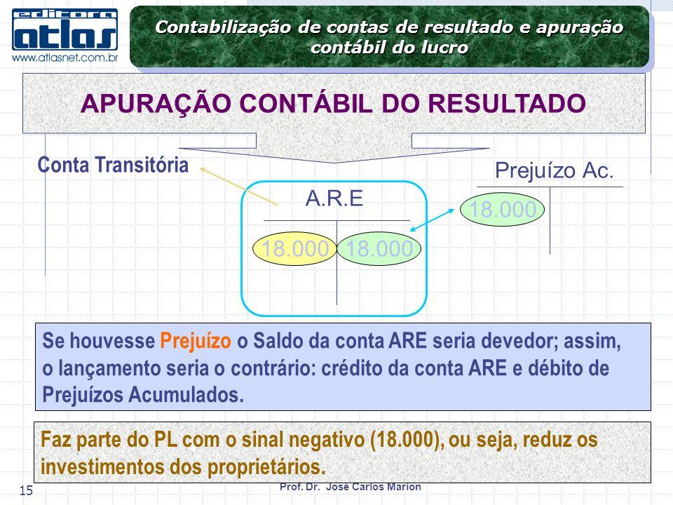 Prof. Dr. José Carlos Marion 15 Se houvesse Prejuízo o Saldo da conta ARE seria devedor; assim, o lançamento seria o contrário: crédito da conta ARE e