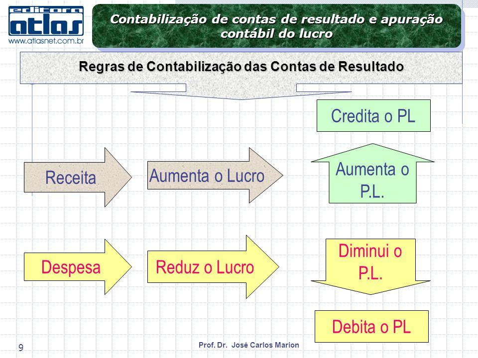 Prof. Dr. José Carlos Marion 9 Credita o PL Receita Aumenta o Lucro Aumenta o P.L. Debita o PL Despesa Reduz o Lucro Diminui o P.L. Contabilização de