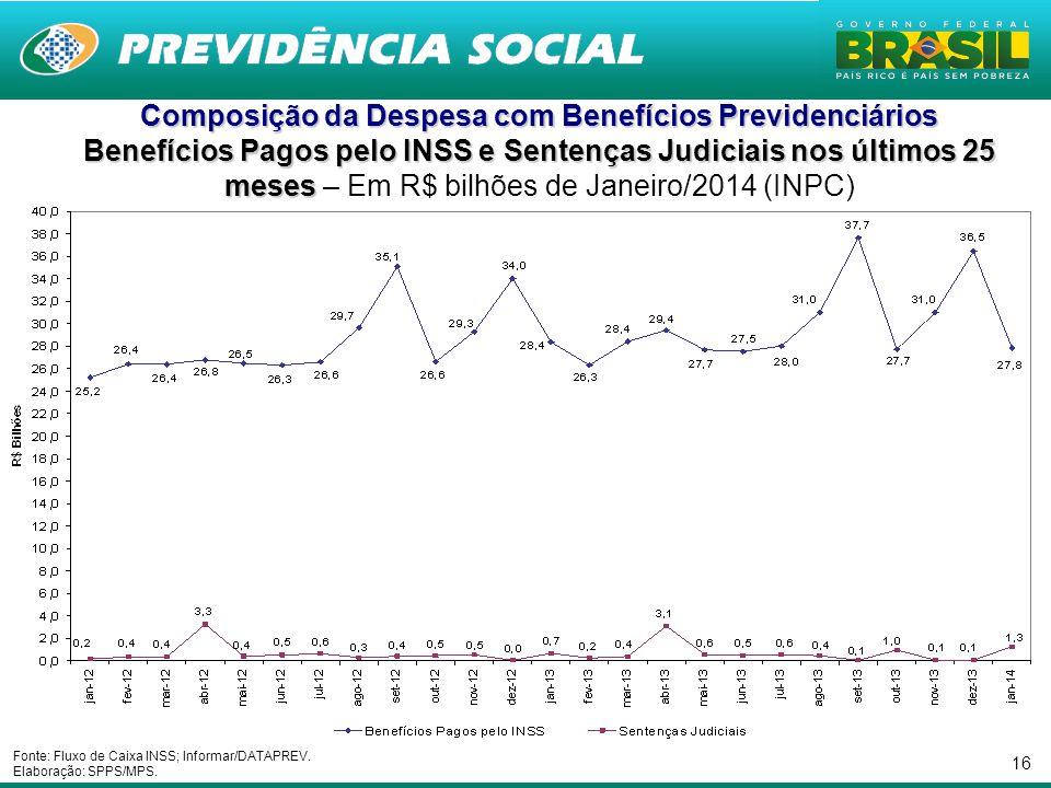 16 Composição da Despesa com Benefícios Previdenciários Benefícios Pagos pelo INSS e Sentenças Judiciais nos últimos 25 meses Benefícios Pagos pelo IN