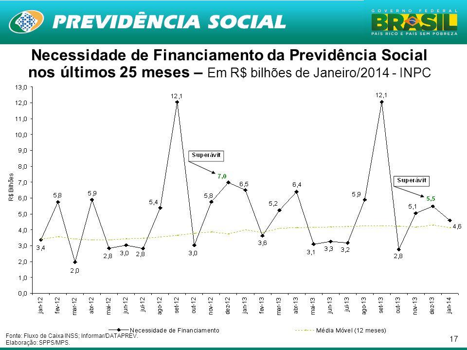 17 Necessidade de Financiamento da Previdência Social nos últimos 25 meses – Em R$ bilhões de Janeiro/2014 - INPC Fonte: Fluxo de Caixa INSS; Informar