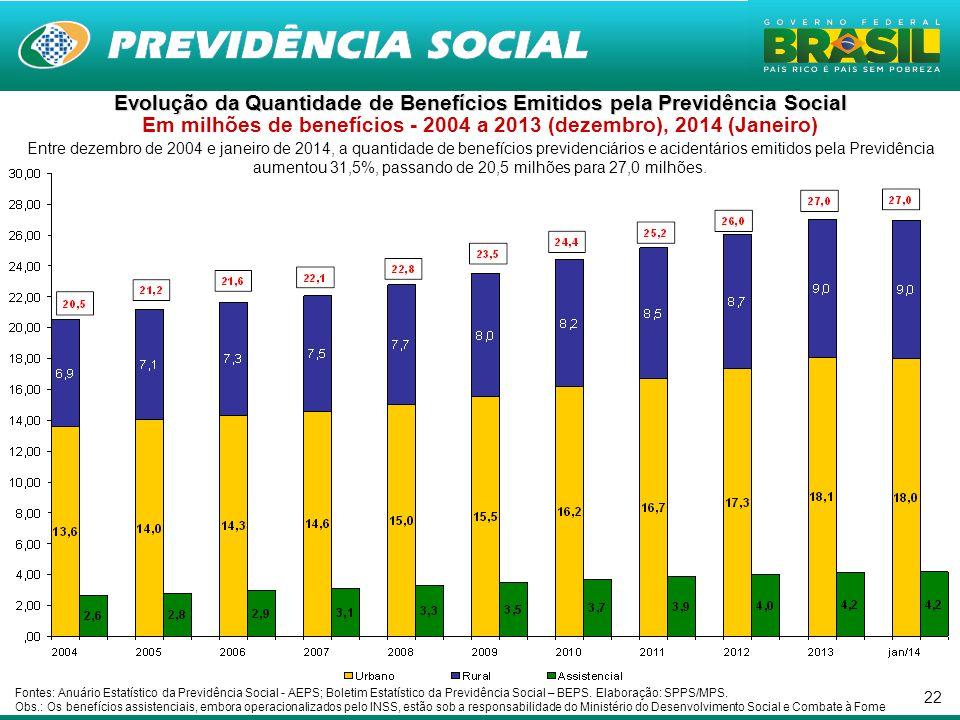 22 Entre dezembro de 2004 e janeiro de 2014, a quantidade de benefícios previdenciários e acidentários emitidos pela Previdência aumentou 31,5%, passa