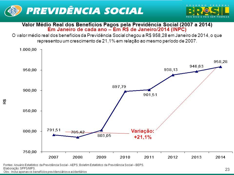 23 Valor Médio Real dos Benefícios Pagos pela Previdência Social (2007 a 2014) Valor Médio Real dos Benefícios Pagos pela Previdência Social (2007 a 2