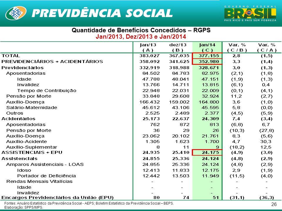 26 Quantidade de Benefícios Concedidos – RGPS Jan/2013, Dez/2013 e Jan/2014 Fontes: Anuário Estatístico da Previdência Social - AEPS; Boletim Estatíst