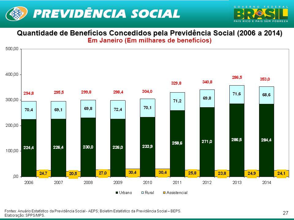 27 Quantidade de Benefícios Concedidos pela Previdência Social (2006 a 2014) Quantidade de Benefícios Concedidos pela Previdência Social (2006 a 2014)