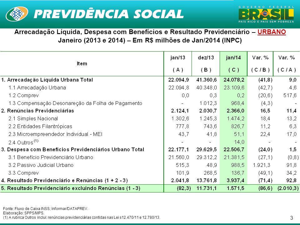 3 Arrecadação Líquida, Despesa com Benefícios e Resultado Previdenciário – URBANO Janeiro (2013 e 2014) – Em R$ milhões de Jan/2014 (INPC) Fonte: Flux