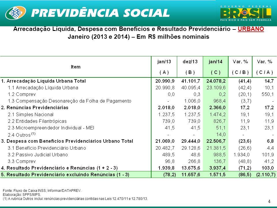 4 Arrecadação Líquida, Despesa com Benefícios e Resultado Previdenciário – URBANO Janeiro (2013 e 2014) – Em R$ milhões nominais Fonte: Fluxo de Caixa