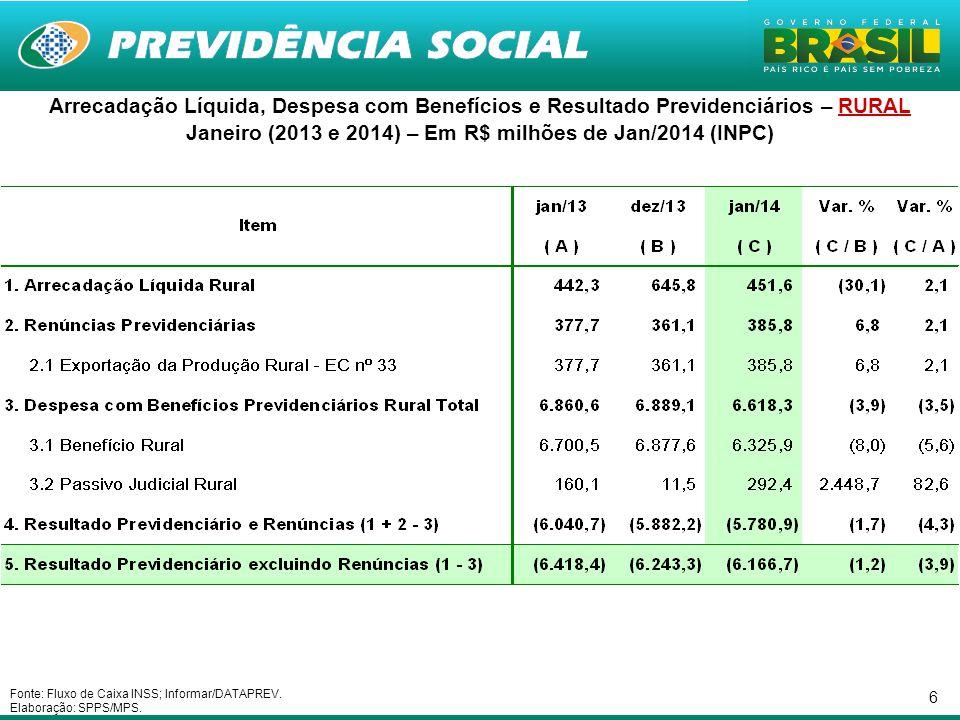 6 Arrecadação Líquida, Despesa com Benefícios e Resultado Previdenciários – RURAL Janeiro (2013 e 2014) – Em R$ milhões de Jan/2014 (INPC) Fonte: Flux
