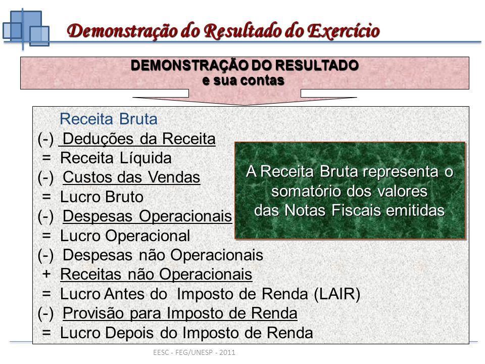EESC - FEG/UNESP - 2011 Receita Bruta (-) Deduções da Receita = Receita Líquida (-) Custos das Vendas = Lucro Bruto (-) Despesas Operacionais = Lucro