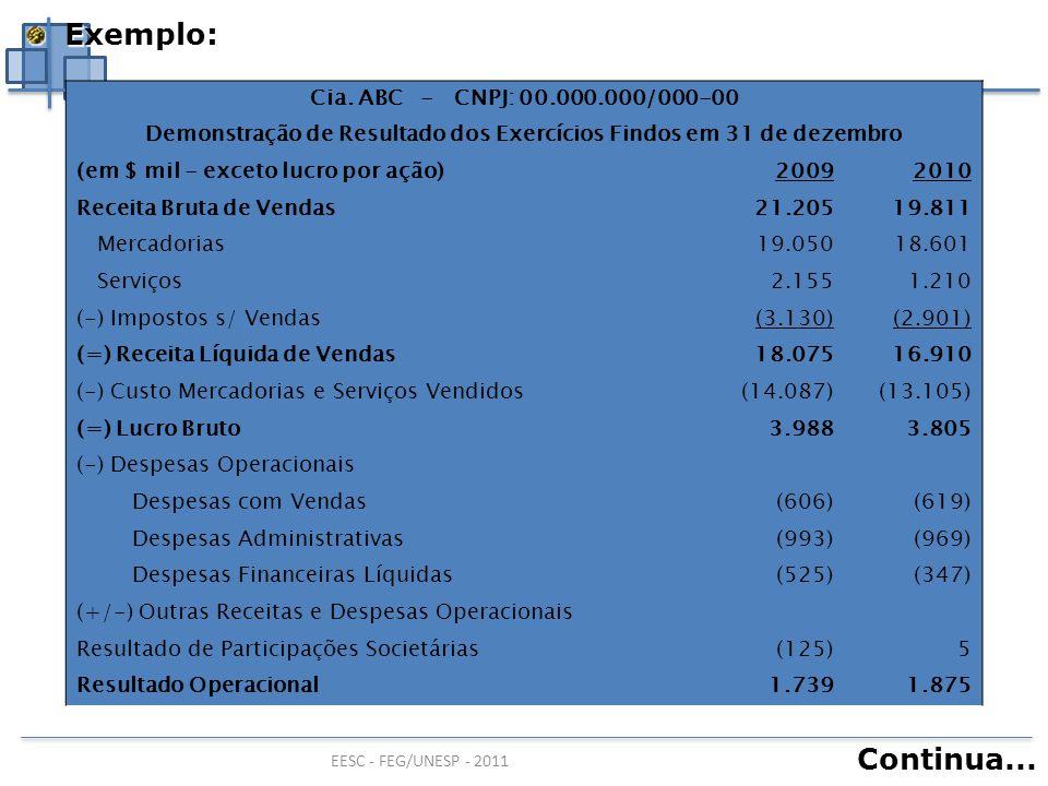 EESC - FEG/UNESP - 2011 Cia. ABC - CNPJ: 00.000.000/000-00 Demonstração de Resultado dos Exercícios Findos em 31 de dezembro (em $ mil - exceto lucro
