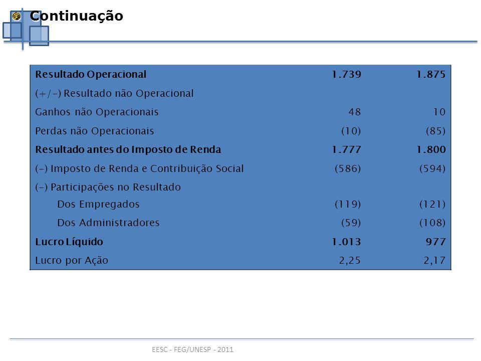 EESC - FEG/UNESP - 2011 Resultado Operacional1.7391.875 (+/-) Resultado não Operacional Ganhos não Operacionais4810 Perdas não Operacionais(10)(85) Re