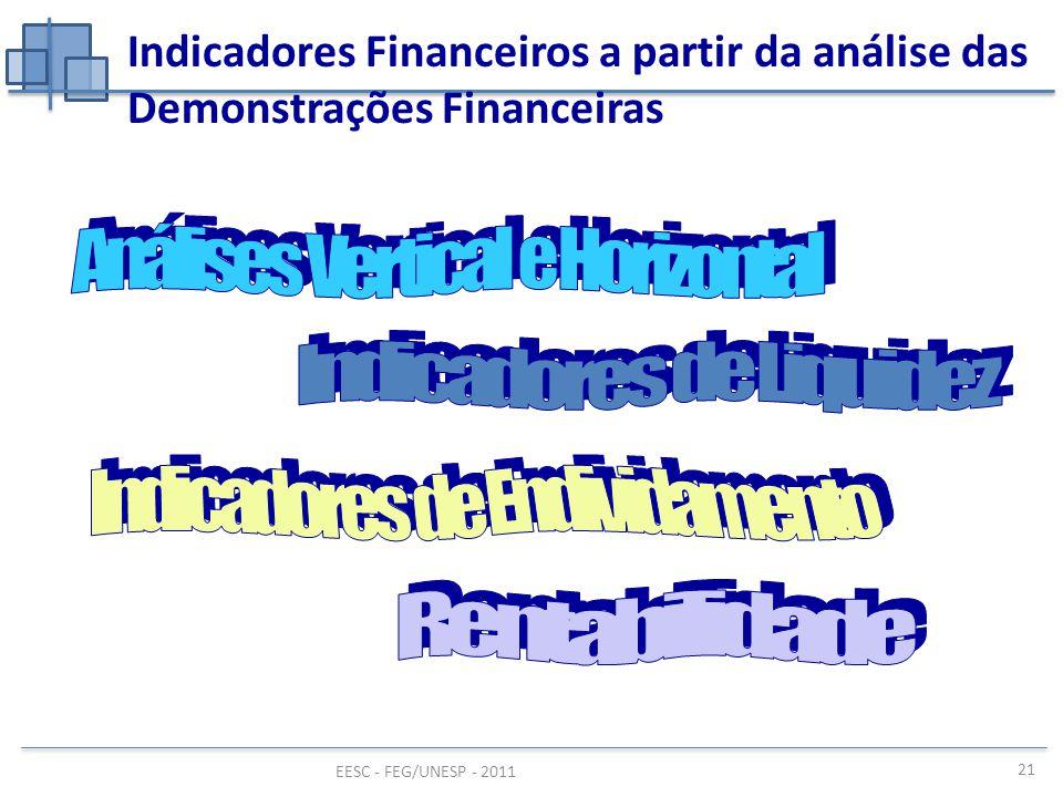EESC - FEG/UNESP - 2011 Indicadores Financeiros a partir da análise das Demonstrações Financeiras 21
