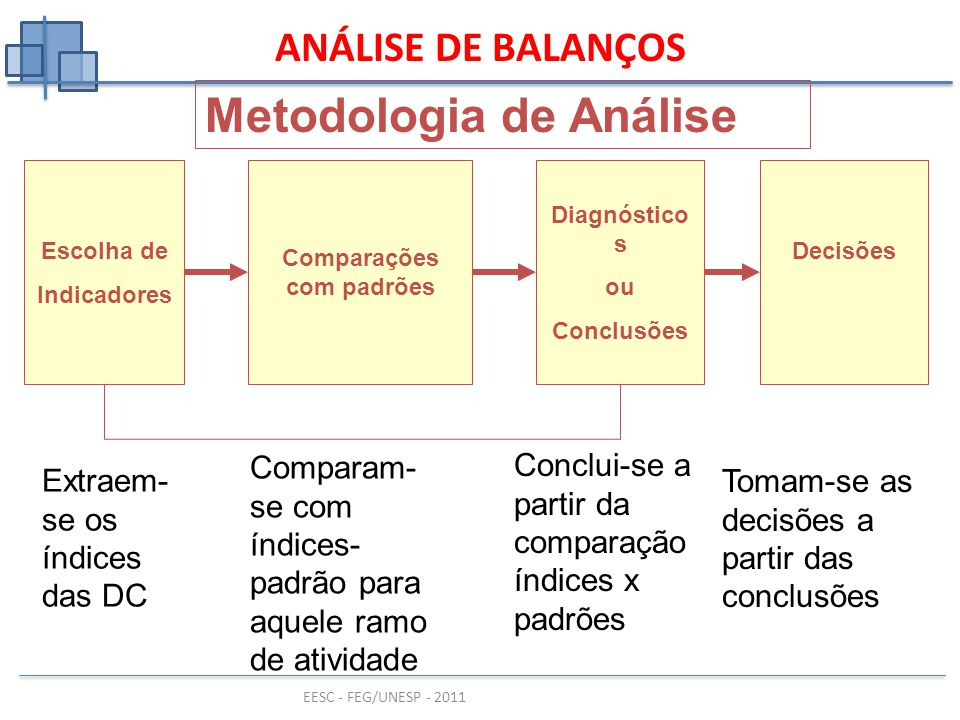 EESC - FEG/UNESP - 2011 Escolha de Indicadores ANÁLISE DE BALANÇOS Metodologia de Análise Comparações com padrões Diagnóstico s ou Conclusões Decisões