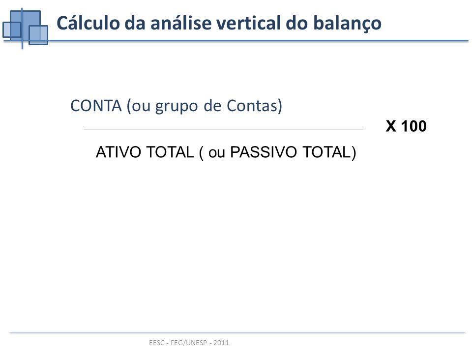 EESC - FEG/UNESP - 2011 Cálculo da análise vertical do balanço CONTA (ou grupo de Contas) ATIVO TOTAL ( ou PASSIVO TOTAL) X 100