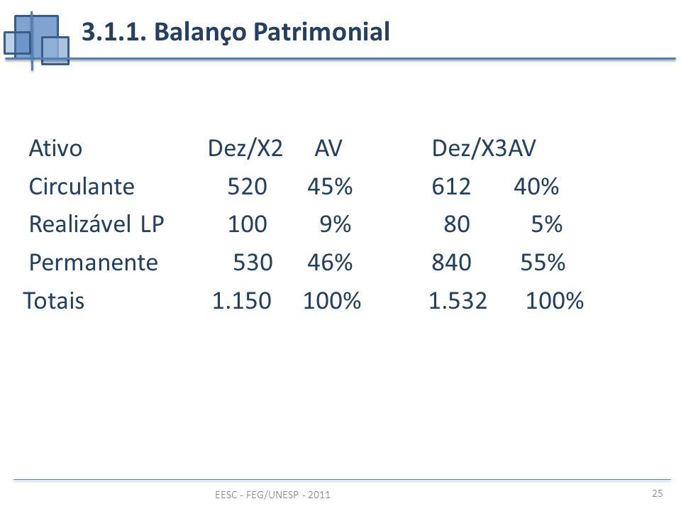 EESC - FEG/UNESP - 2011 25 3.1.1. Balanço Patrimonial Ativo Dez/X2 AVDez/X3AV Circulante520 45%612 40% Realizável LP100 9% 80 5% Permanente 530 46%840
