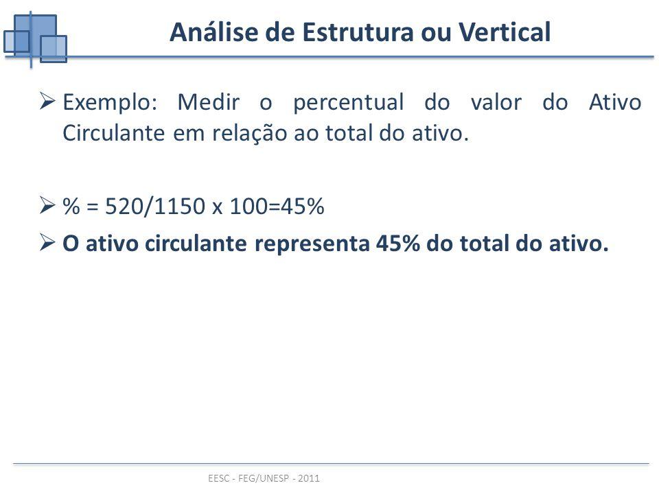 EESC - FEG/UNESP - 2011 Análise de Estrutura ou Vertical  Exemplo: Medir o percentual do valor do Ativo Circulante em relação ao total do ativo.  %