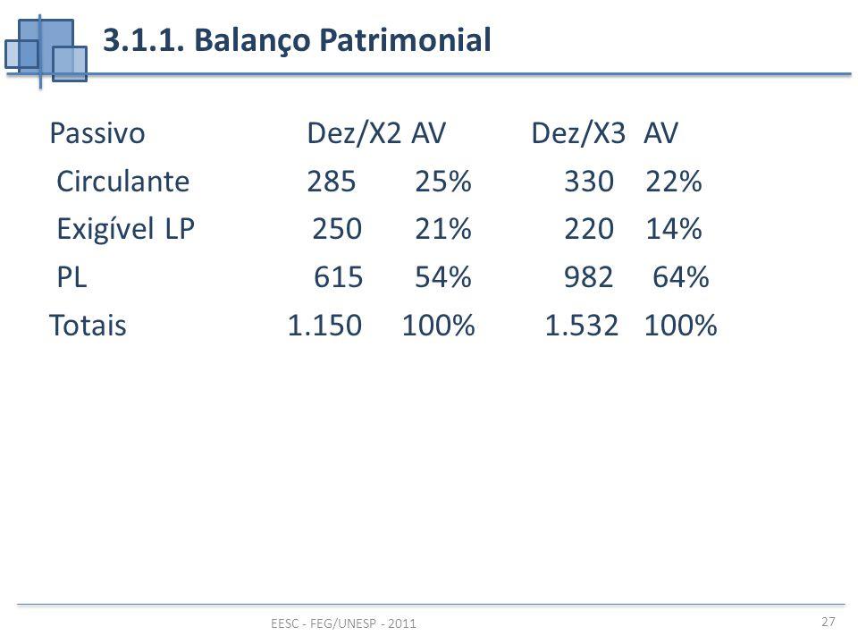 EESC - FEG/UNESP - 2011 27 3.1.1. Balanço Patrimonial PassivoDez/X2 AV Dez/X3 AV Circulante285 25%330 22% Exigível LP 250 21%220 14% PL 615 54%982 64%