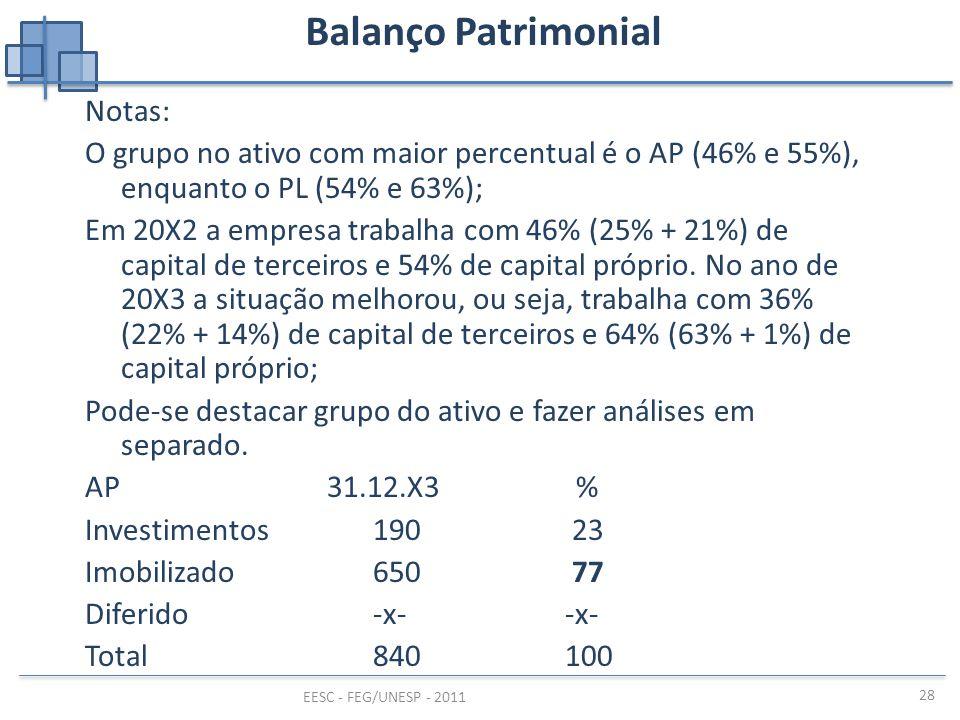 EESC - FEG/UNESP - 2011 28 Balanço Patrimonial Notas: O grupo no ativo com maior percentual é o AP (46% e 55%), enquanto o PL (54% e 63%); Em 20X2 a e