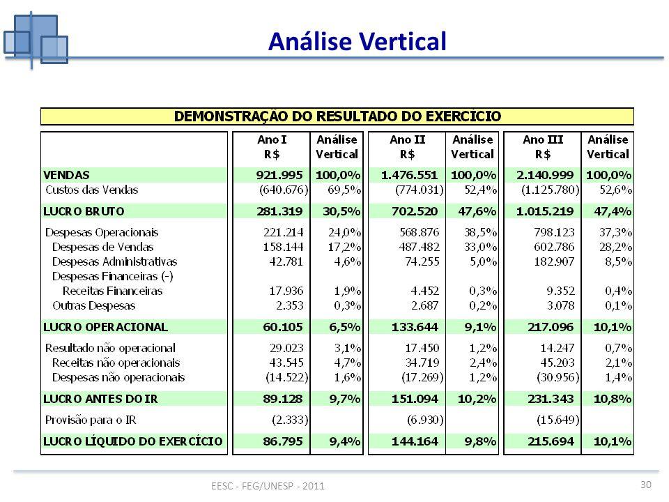 EESC - FEG/UNESP - 2011 Análise Vertical 30
