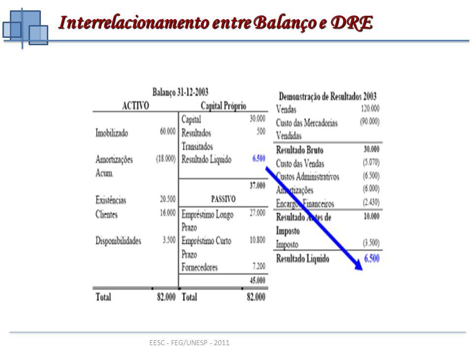 EESC - FEG/UNESP - 2011 DEMONSTRAÇÃO DO RESULTADO e sua contas Receitas Bruta (-) Deduções da Receita = Receita Líquida (-) Custos das Vendas = Lucro Bruto (-) Despesas Operacionais = Lucro Operacional (-) Despesas não Operacionais + Receitas não Operacionais = Lucro Antes do Imposto de Renda (LAIR) (-) Provisão para Imposto de Renda = Lucro Depois do Imposto de Renda Lucro Depois do I.R.
