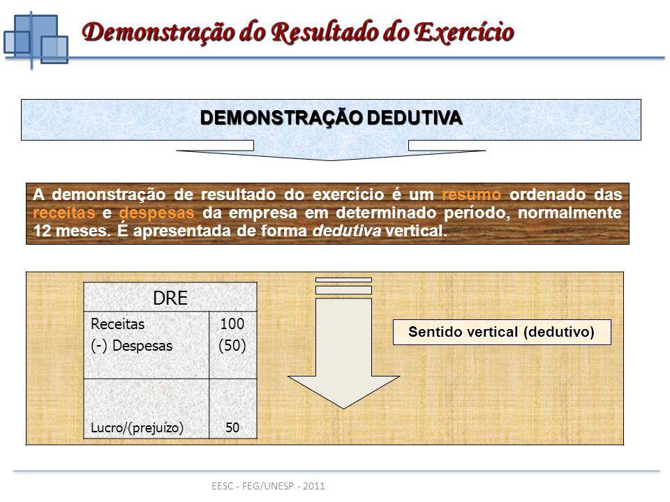 EESC - FEG/UNESP - 2011 Análise de Estrutura ou Vertical  Exemplo: Medir o percentual do valor do Ativo Circulante em relação ao total do ativo.