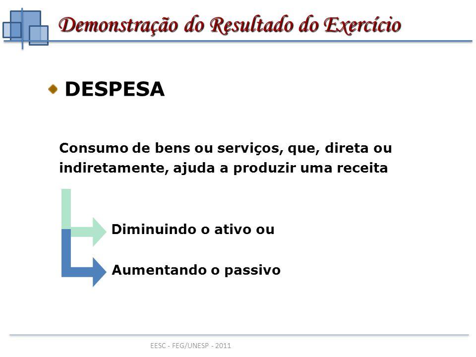 EESC - FEG/UNESP - 2011 RESULTADO RESULTADO Se as receitas obtidas superarem as despesas incorridas LUCRO Se as despesas incorridas superarem as receitas obtidas PREJUÍZO Demonstração do Resultado do Exercício