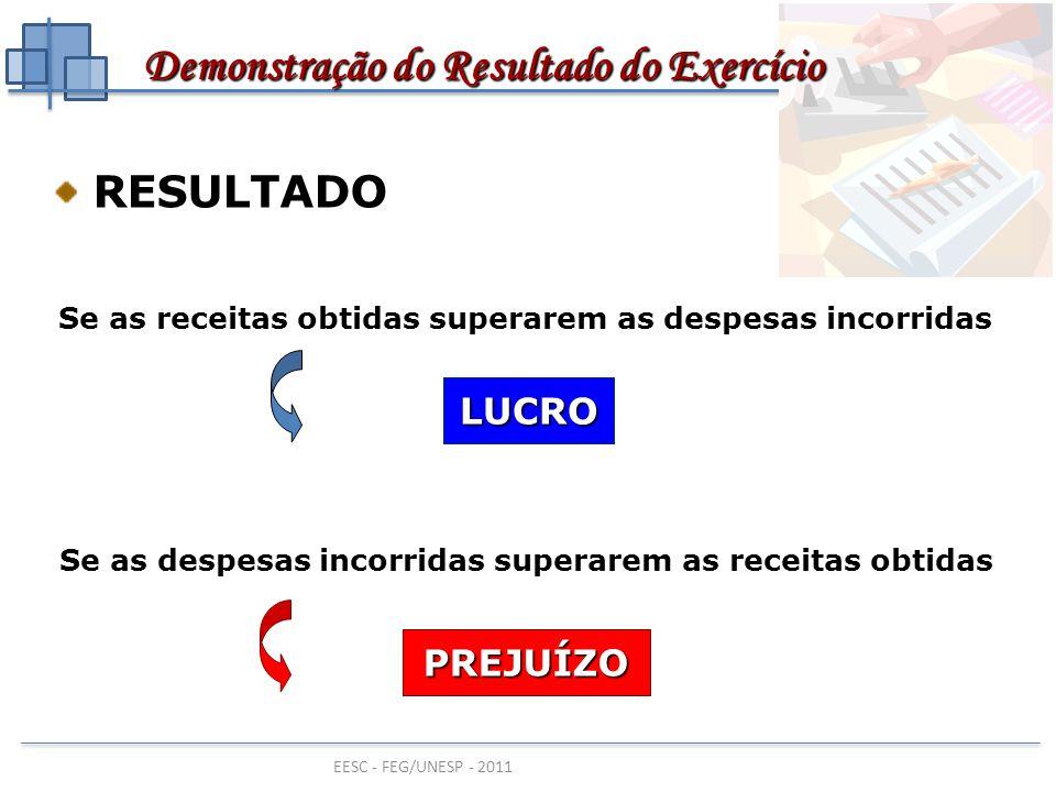 EESC - FEG/UNESP - 2011 RESULTADO RESULTADO Se as receitas obtidas superarem as despesas incorridas LUCRO Se as despesas incorridas superarem as recei