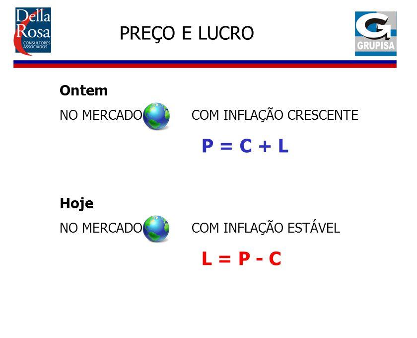PREÇO E LUCRO Ontem NO MERCADO COM INFLAÇÃO CRESCENTE P = C + L Hoje NO MERCADO COM INFLAÇÃO ESTÁVEL L = P - C