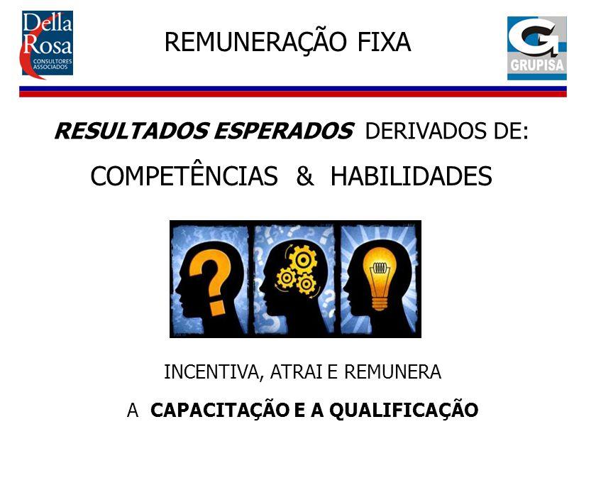 REMUNERAÇÃO FIXA INCENTIVA, ATRAI E REMUNERA A CAPACITAÇÃO E A QUALIFICAÇÃO RESULTADOS ESPERADOS DERIVADOS DE: COMPETÊNCIAS & HABILIDADES