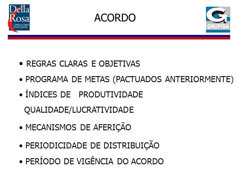 ACORDO REGRAS CLARAS E OBJETIVAS PROGRAMA DE METAS (PACTUADOS ANTERIORMENTE) ÍNDICES DE PRODUTIVIDADE QUALIDADE/LUCRATIVIDADE MECANISMOS DE AFERIÇÃO P