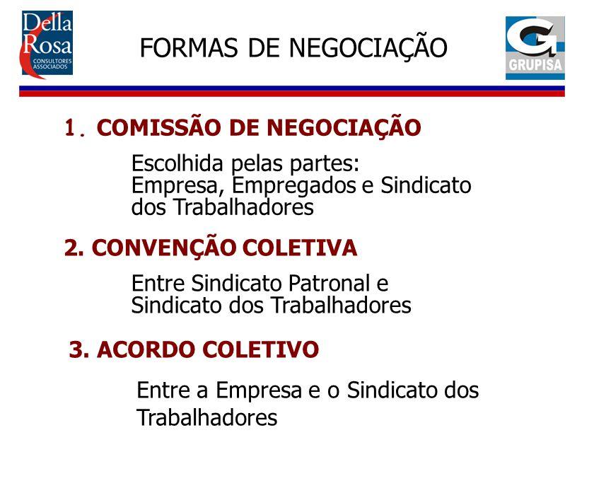 FORMAS DE NEGOCIAÇÃO 1. COMISSÃO DE NEGOCIAÇÃO Escolhida pelas partes: Empresa, Empregados e Sindicato dos Trabalhadores 2. CONVENÇÃO COLETIVA Entre S