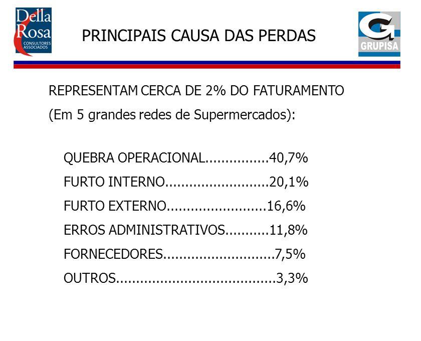 PRINCIPAIS CAUSA DAS PERDAS REPRESENTAM CERCA DE 2% DO FATURAMENTO (Em 5 grandes redes de Supermercados): QUEBRA OPERACIONAL................40,7% FURT