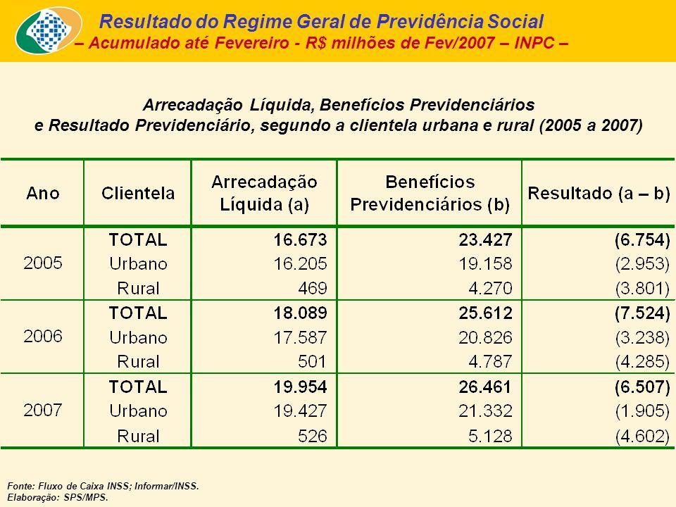 Arrecadação Líquida, Benefícios Previdenciários e Resultado Previdenciário, segundo a clientela urbana e rural (2005 a 2007) Fonte: Fluxo de Caixa INSS; Informar/INSS.