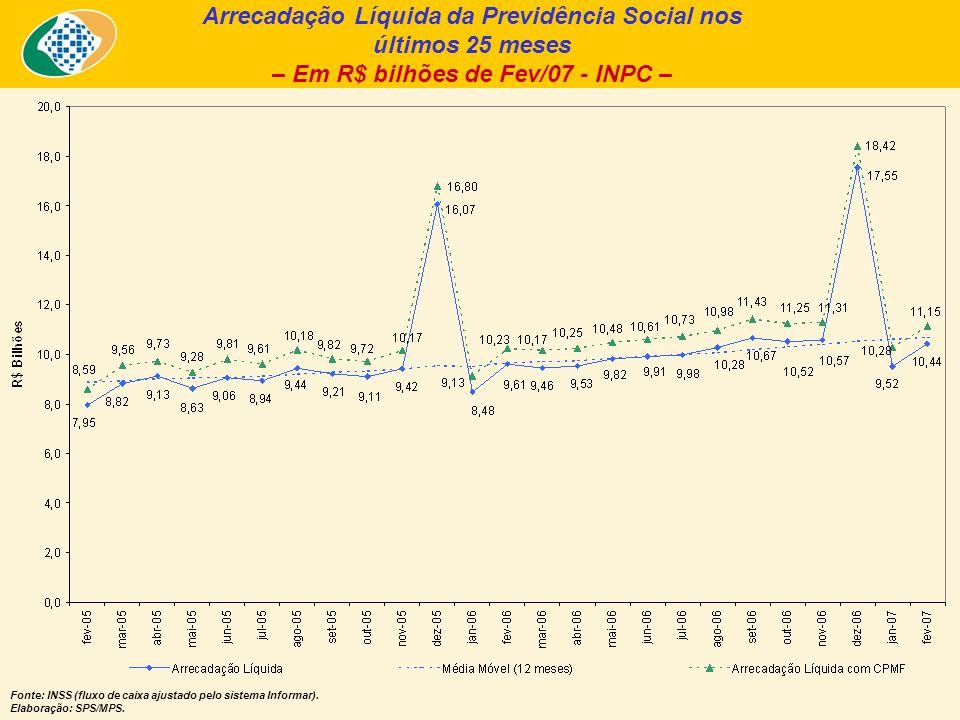 Arrecadação Líquida da Previdência Social nos últimos 25 meses – Em R$ bilhões de Fev/07 - INPC – Fonte: INSS (fluxo de caixa ajustado pelo sistema Informar).