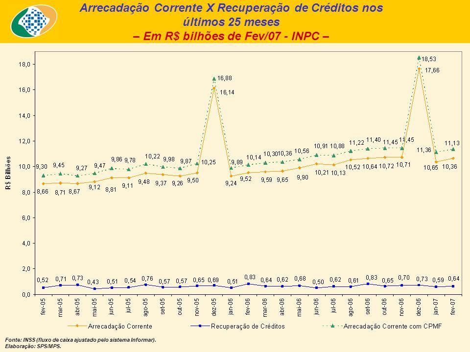 Arrecadação Corrente X Recuperação de Créditos nos últimos 25 meses – Em R$ bilhões de Fev/07 - INPC – Fonte: INSS (fluxo de caixa ajustado pelo sistema Informar).