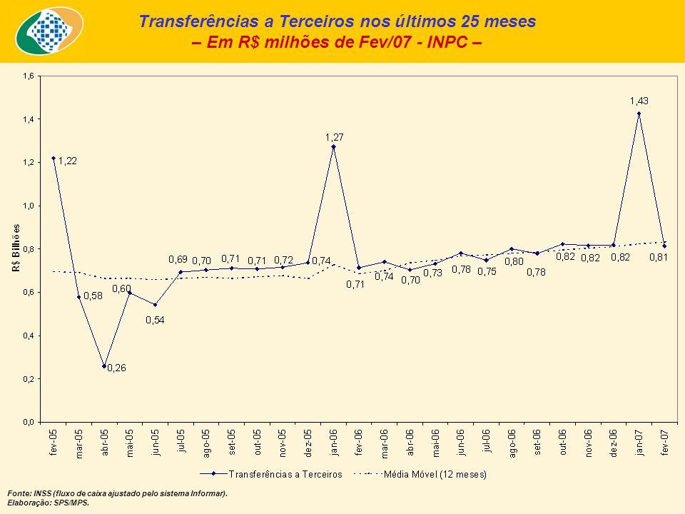 Transferências a Terceiros nos últimos 25 meses – Em R$ milhões de Fev/07 - INPC – Fonte: INSS (fluxo de caixa ajustado pelo sistema Informar).