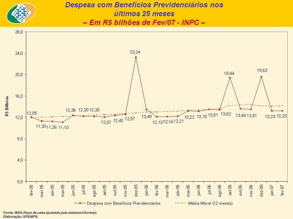 Despesa com Benefícios Previdenciários nos últimos 25 meses – Em R$ bilhões de Fev/07 - INPC – Fonte: INSS (fluxo de caixa ajustado pelo sistema Informar).