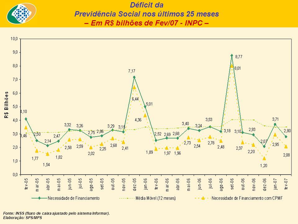 Déficit da Previdência Social nos últimos 25 meses – Em R$ bilhões de Fev/07 - INPC – Fonte: INSS (fluxo de caixa ajustado pelo sistema Informar).