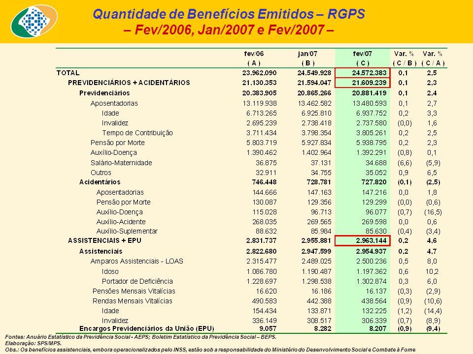 Quantidade de Benefícios Emitidos – RGPS – Fev/2006, Jan/2007 e Fev/2007 – Fontes: Anuário Estatístico da Previdência Social - AEPS; Boletim Estatístico da Previdência Social – BEPS.
