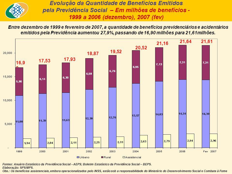 Entre dezembro de 1999 e fevereiro de 2007, a quantidade de benefícios previdenciários e acidentários emitidos pela Previdência aumentou 27,9%, passando de 16,90 milhões para 21,61milhões.